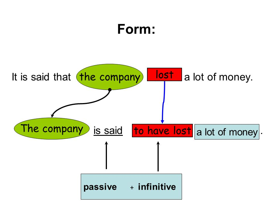 Form: It is said that a lot of money. the company lost is said .
