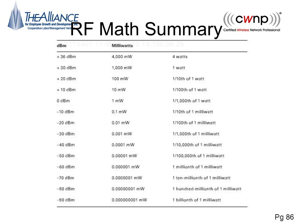 RF Math Summary Pg 86