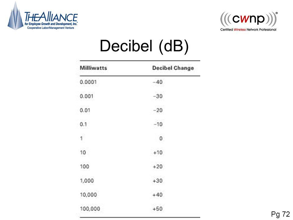 Decibel (dB) Pg 72