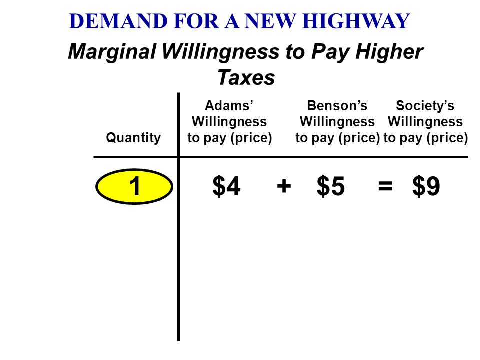 DEMAND FOR A NEW HIGHWAY Marginal Willingness to Pay Higher Taxes