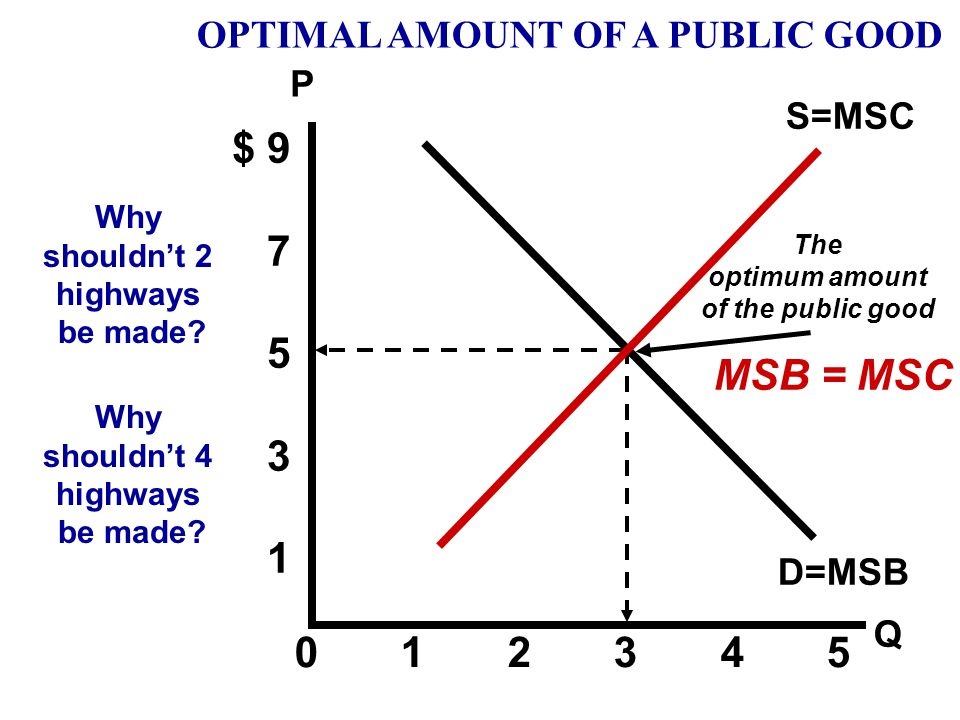 $ 9 7 5 3 1 MSB = MSC 0 1 2 3 4 5 OPTIMAL AMOUNT OF A PUBLIC GOOD P