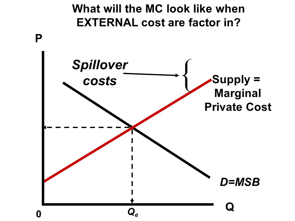 What will the MC look like when EXTERNAL cost are factor in