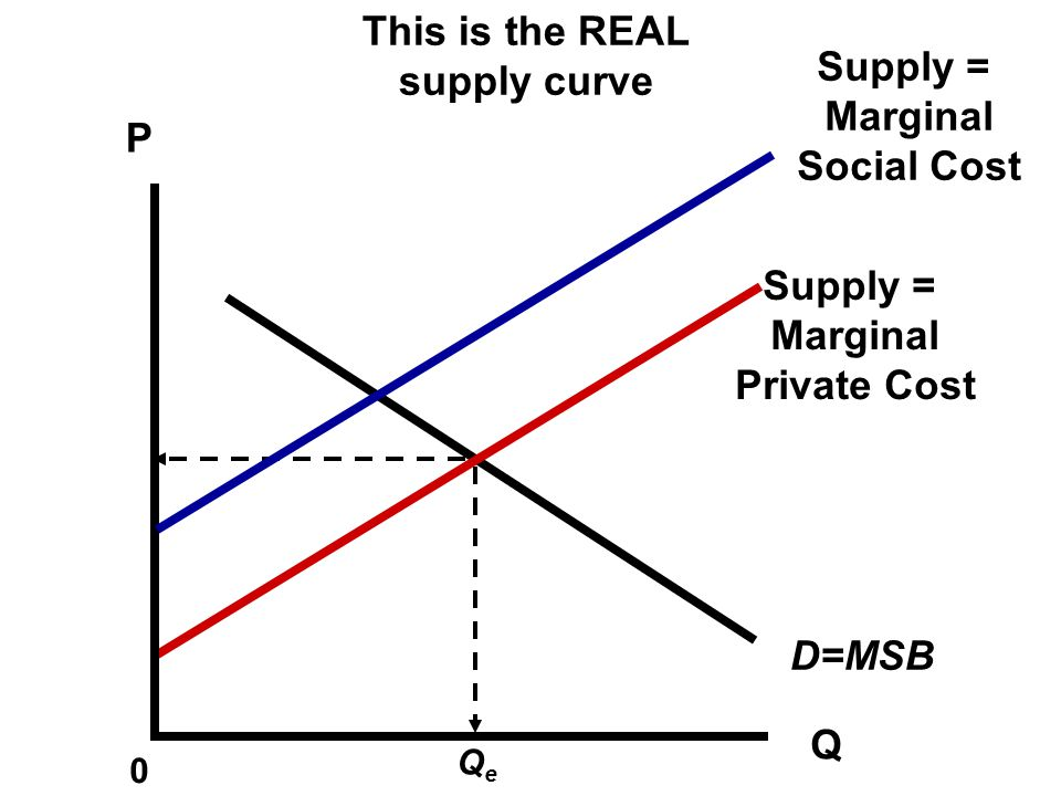 This is the REAL supply curve Supply = Marginal Social Cost P Supply =