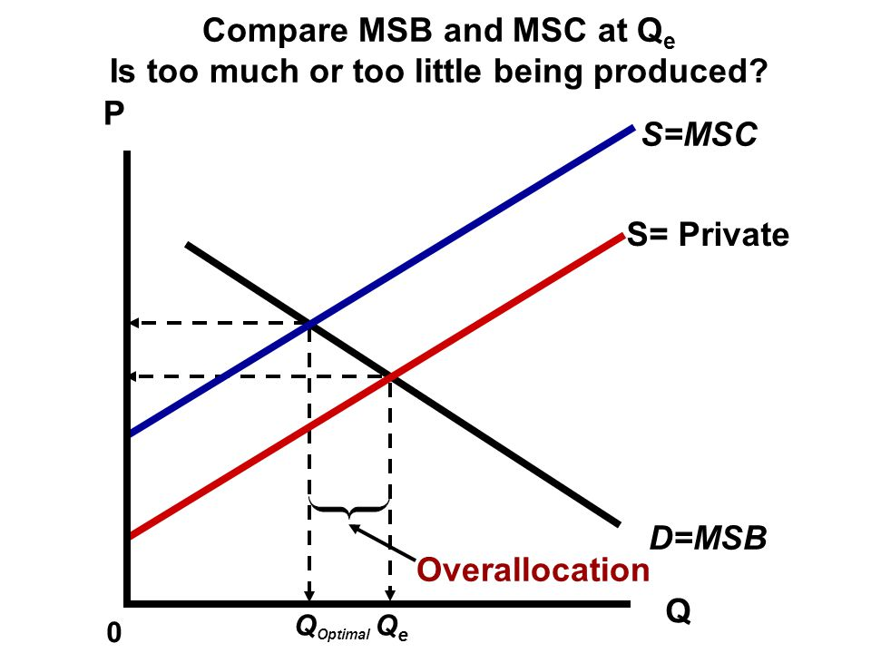 Compare MSB and MSC at Qe Is too much or too little being produced