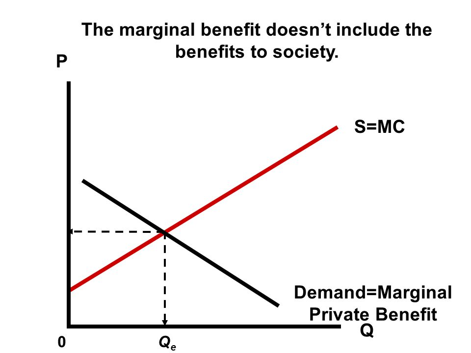 The marginal benefit doesn't include the benefits to society.