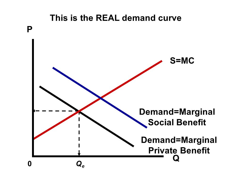 This is the REAL demand curve P