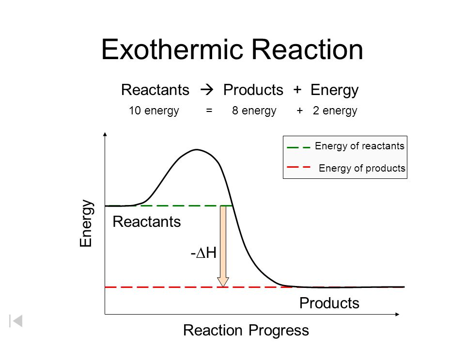 Exothermic Reaction Reactants  Products + Energy Energy Reactants -DH