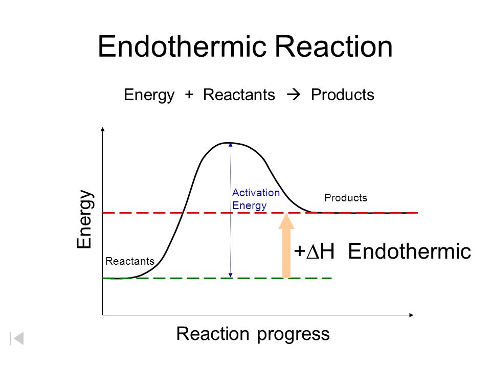 Endothermic Reaction +DH Endothermic Energy Reaction progress