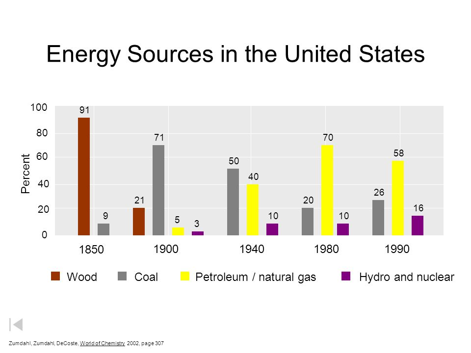 Energy Sources in the United States