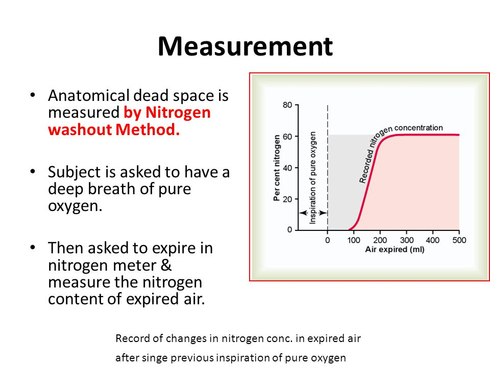 Measurement Anatomical dead space is measured by Nitrogen washout Method. Subject is asked to have a deep breath of pure oxygen.