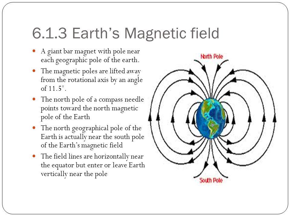 6.1.3 Earth's Magnetic field