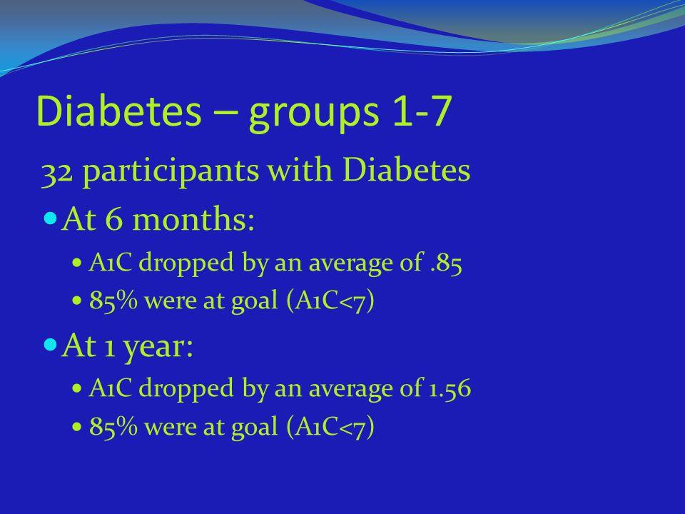 Diabetes – groups 1-7 32 participants with Diabetes At 6 months: