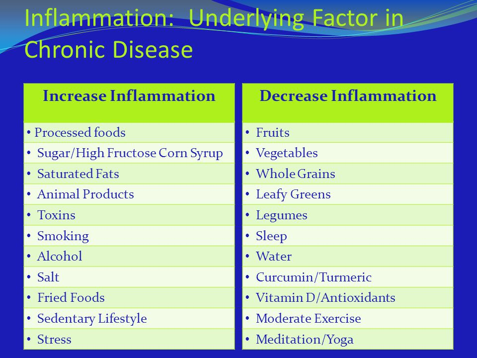 Inflammation: Underlying Factor in Chronic Disease
