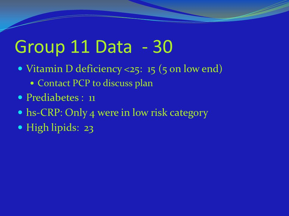 Group 11 Data - 30 Vitamin D deficiency <25: 15 (5 on low end)