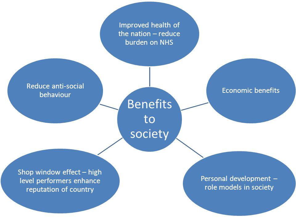 Improved health of the nation – reduce burden on NHS Economic benefits