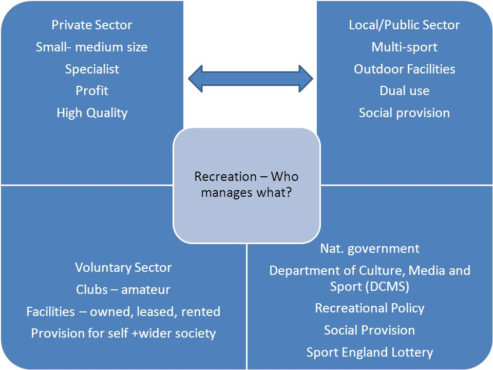 Recreation – Who manages what Small- medium size Private Sector