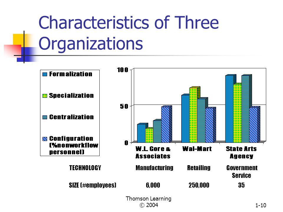 Characteristics of Three Organizations