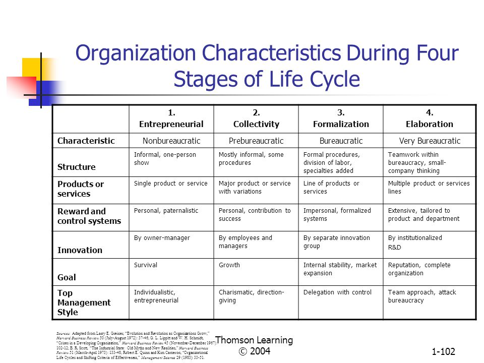 Organization Characteristics During Four Stages of Life Cycle