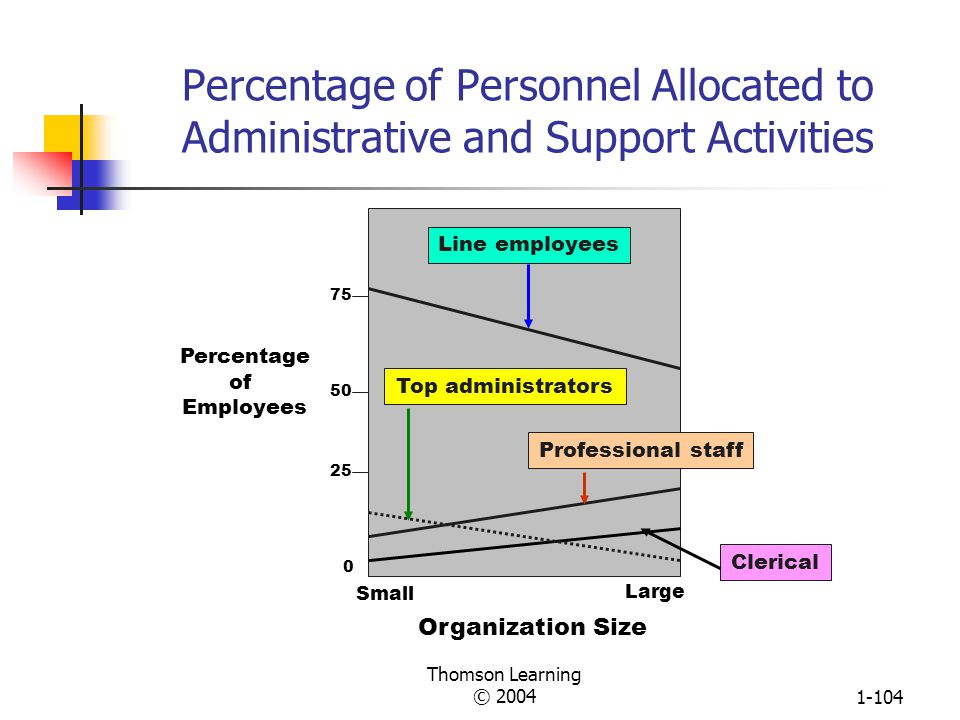 Percentage of Personnel Allocated to Administrative and Support Activities
