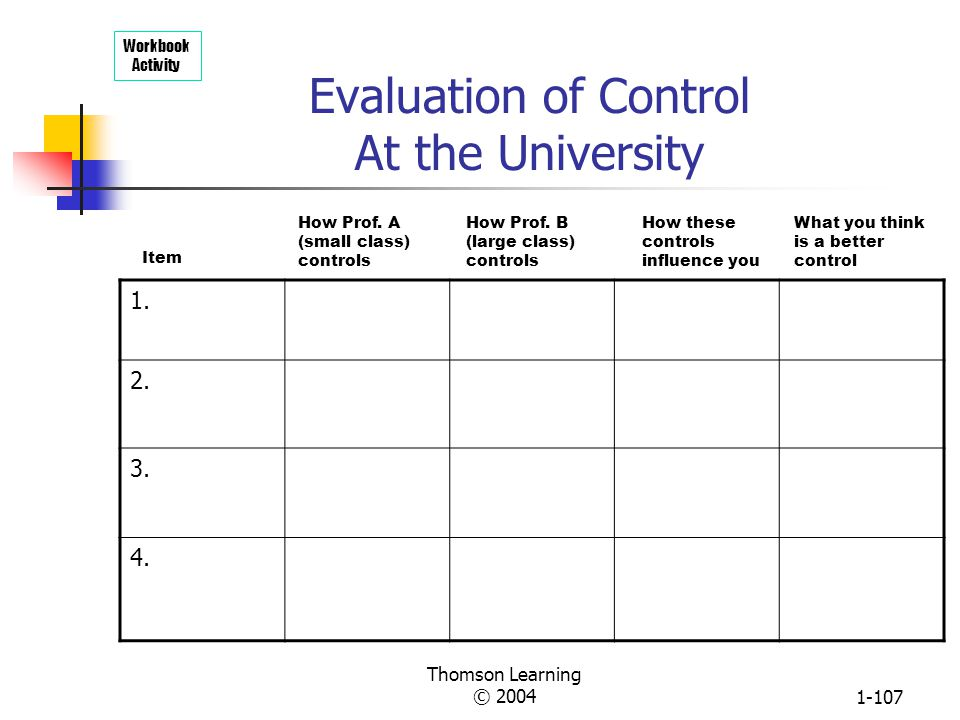 Evaluation of Control At the University