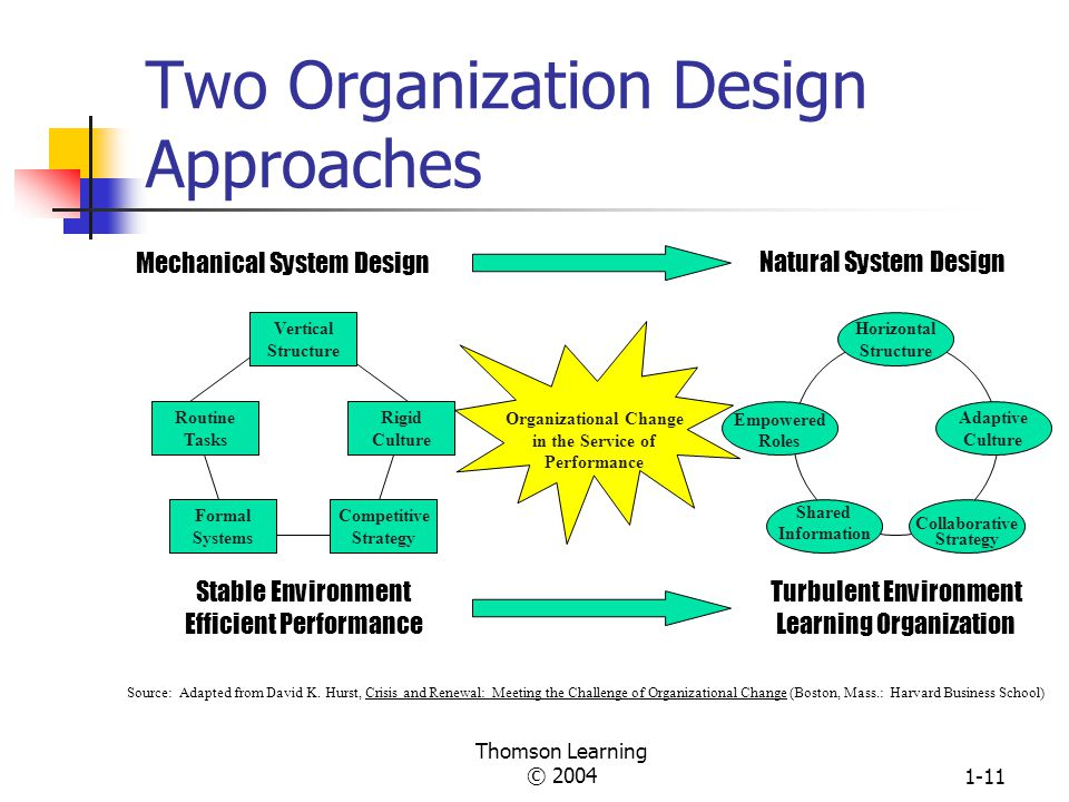Two Organization Design Approaches