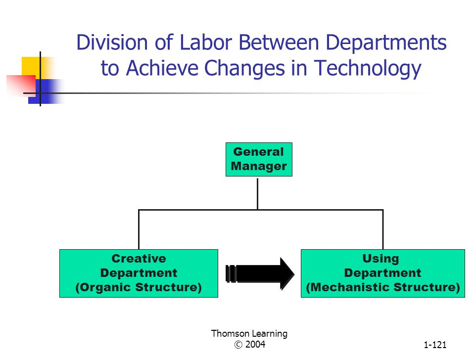 Division of Labor Between Departments to Achieve Changes in Technology