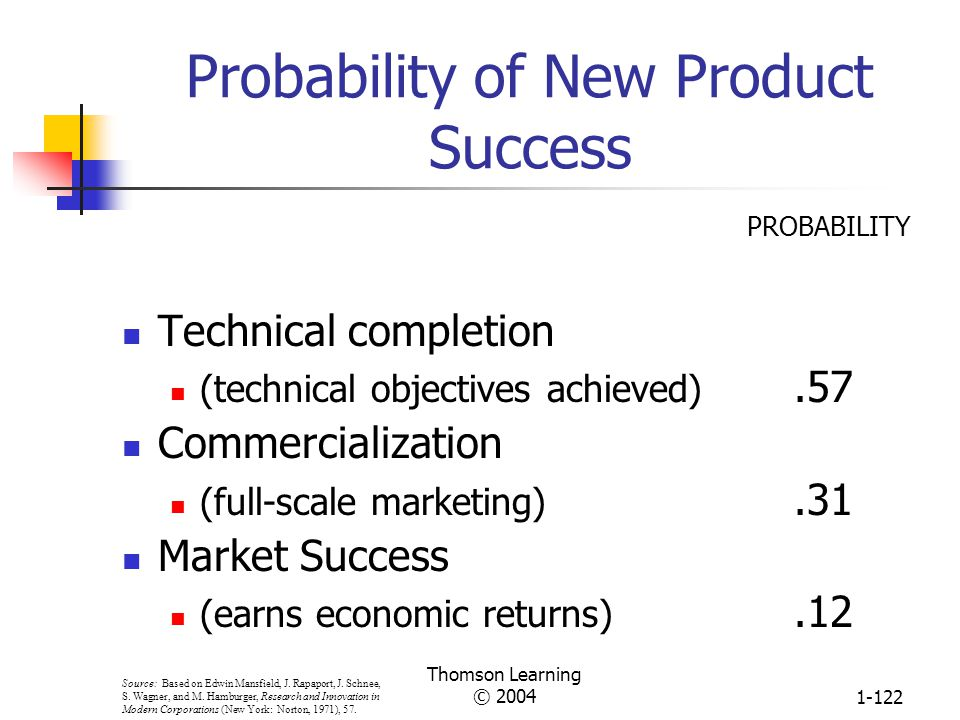 Probability of New Product Success