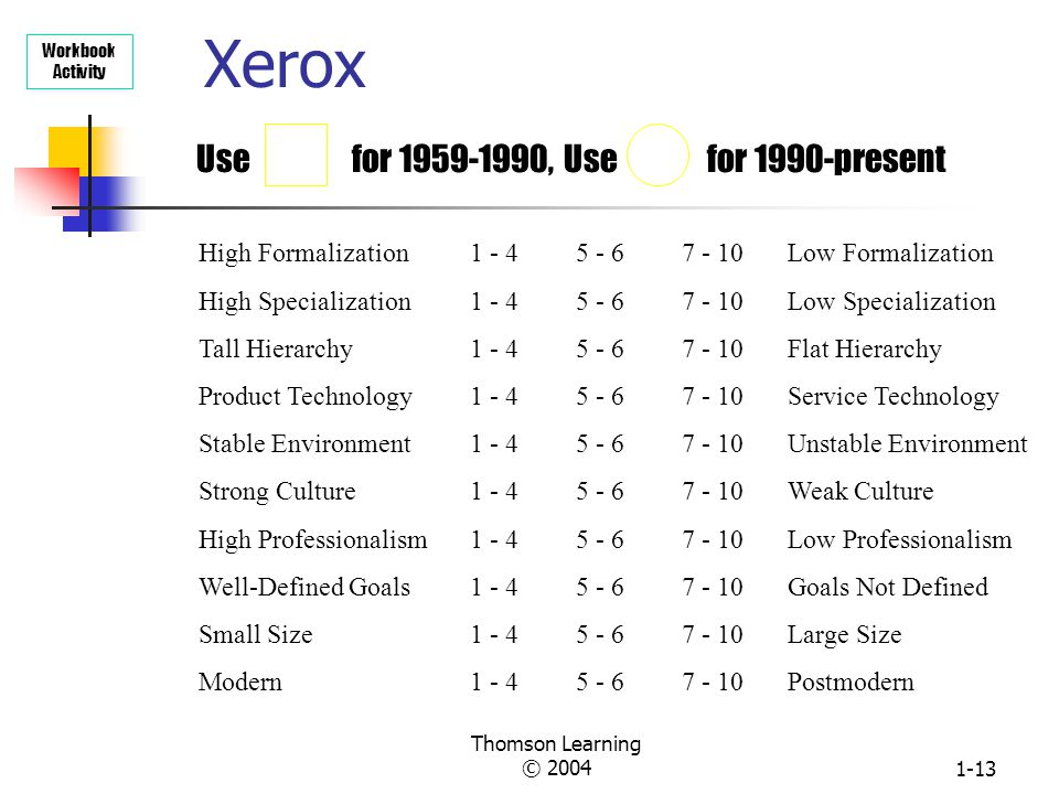Xerox Use for , Use for 1990-present