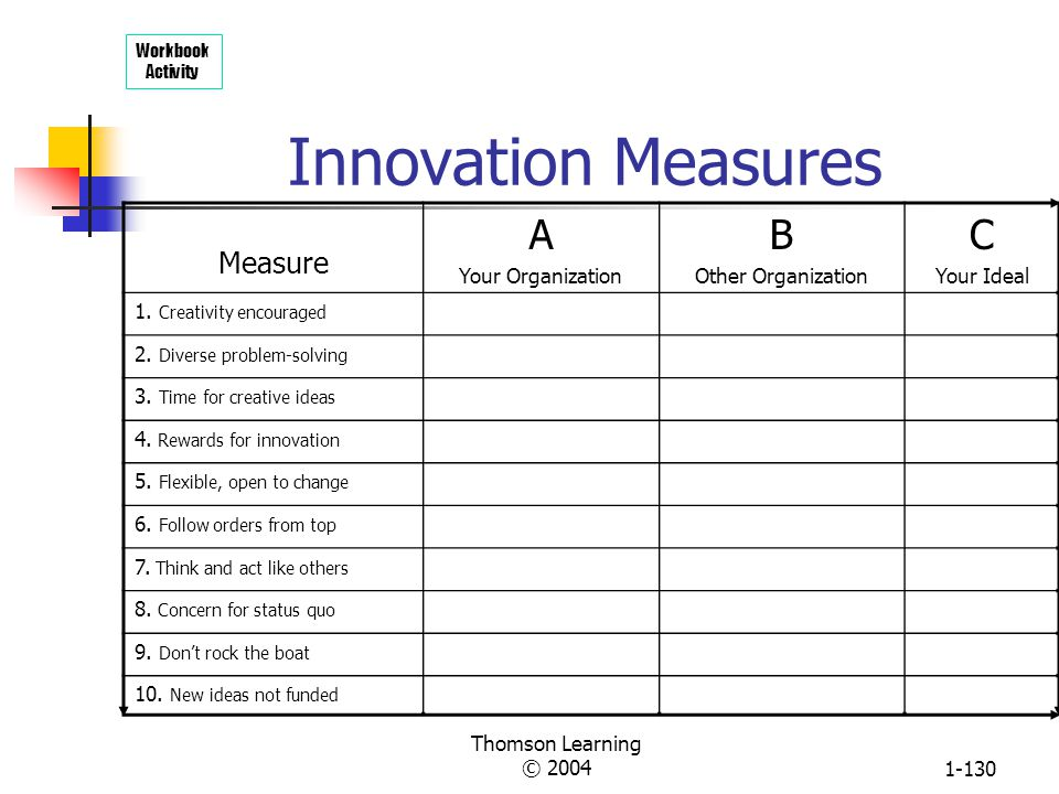 Innovation Measures A B C Measure Your Organization Other Organization
