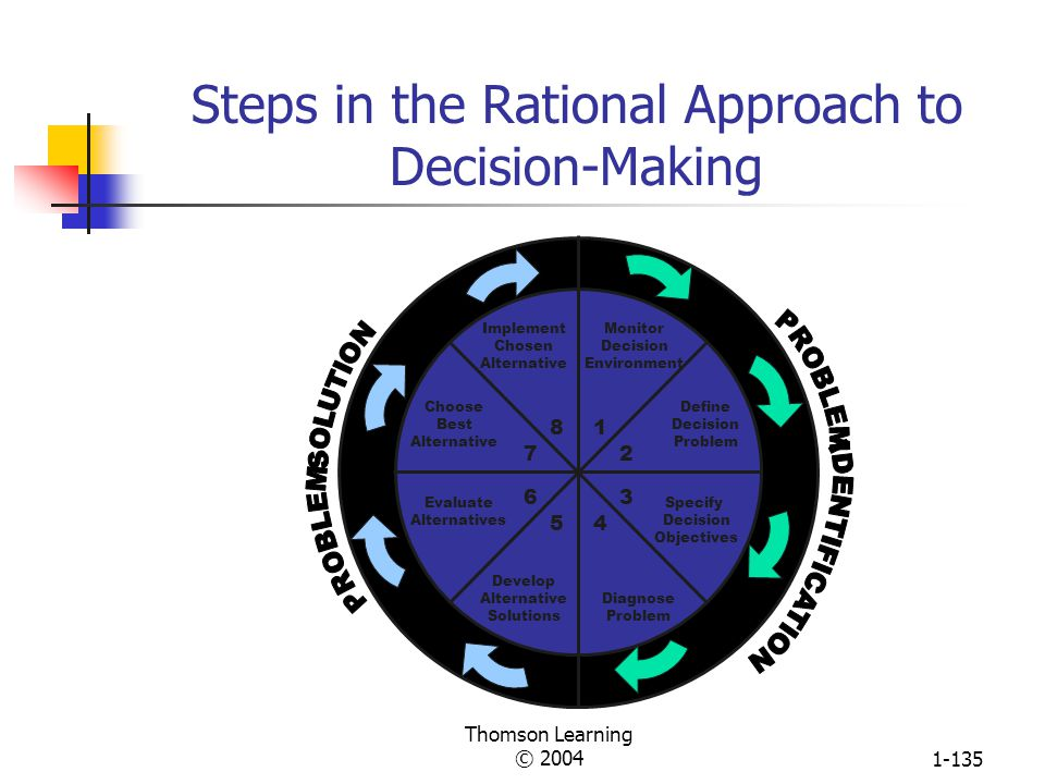 Steps in the Rational Approach to Decision-Making