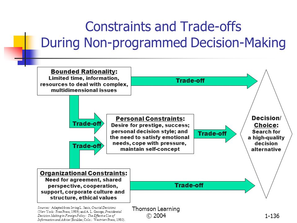 Constraints and Trade-offs During Non-programmed Decision-Making