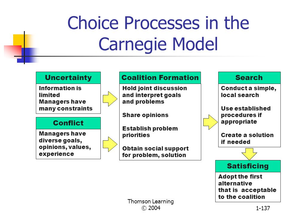 Choice Processes in the Carnegie Model