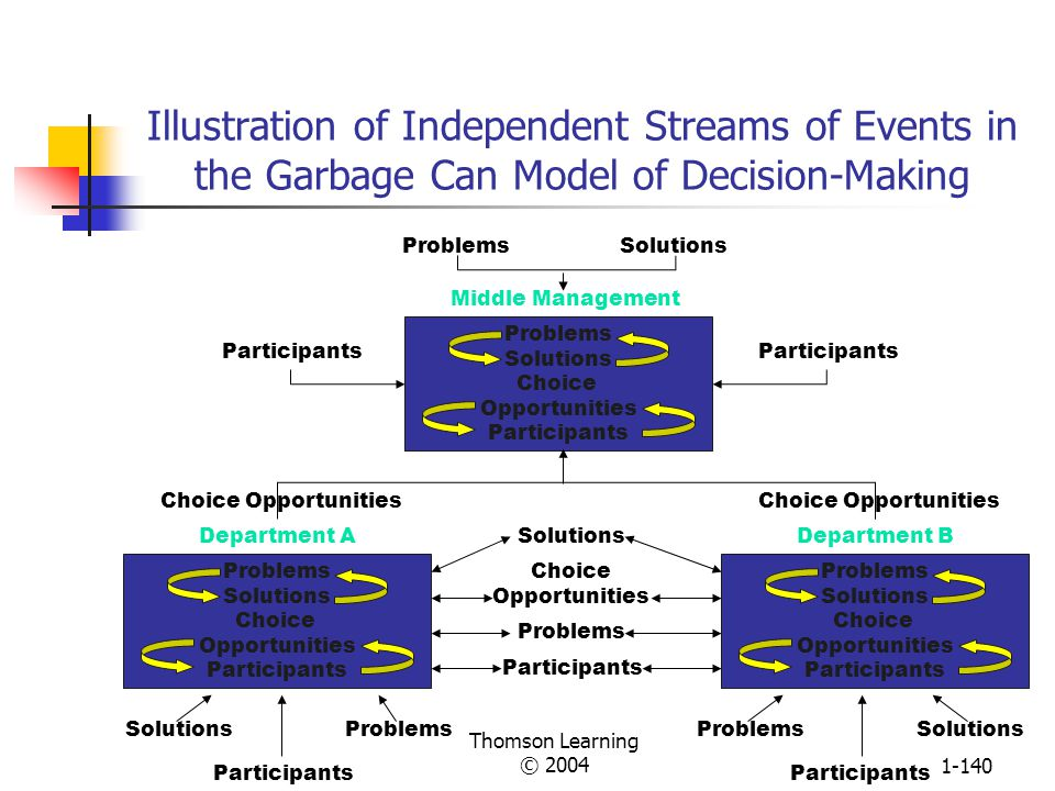 Illustration of Independent Streams of Events in the Garbage Can Model of Decision-Making