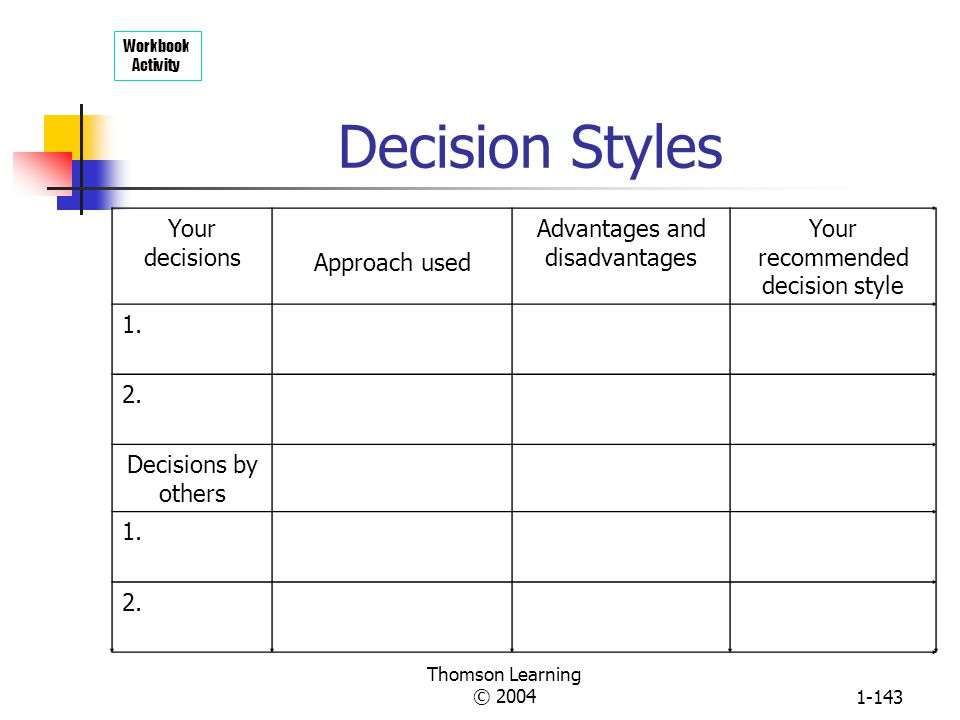 Decision Styles Your decisions Approach used