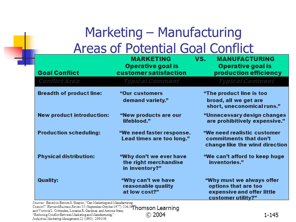 Marketing – Manufacturing Areas of Potential Goal Conflict