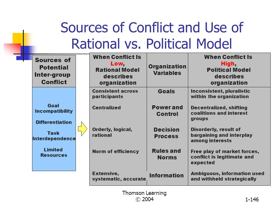 Sources of Conflict and Use of Rational vs. Political Model