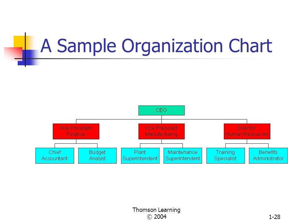 A Sample Organization Chart