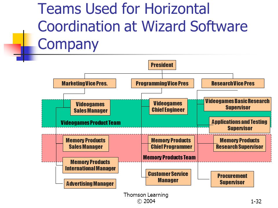 Teams Used for Horizontal Coordination at Wizard Software Company