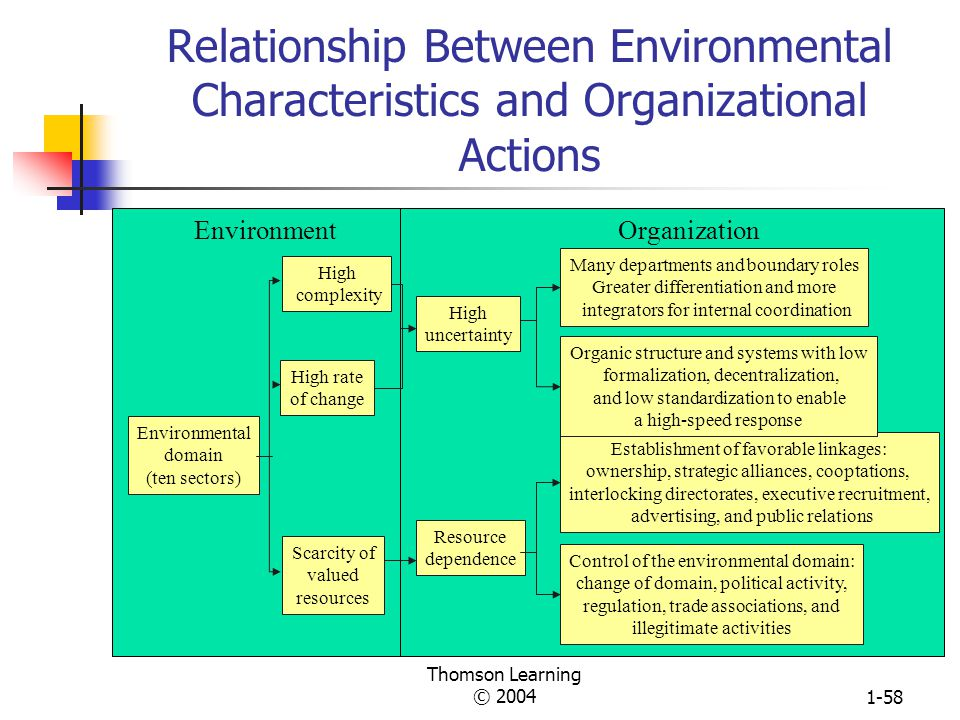 relationship between organization structure and culture 1: there is a relation between organizational culture and ethics of employees in  kerman  structure, rearrange for doing a new business follow new behaviors.