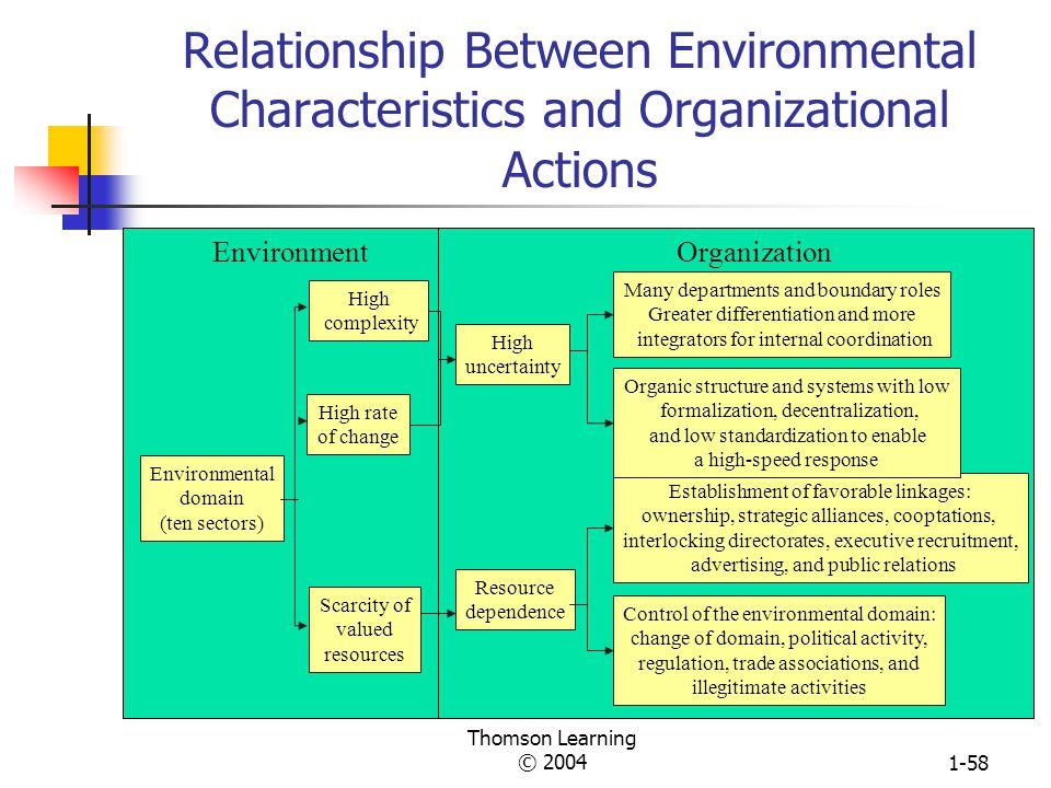 Relationship Between Environmental Characteristics and Organizational Actions