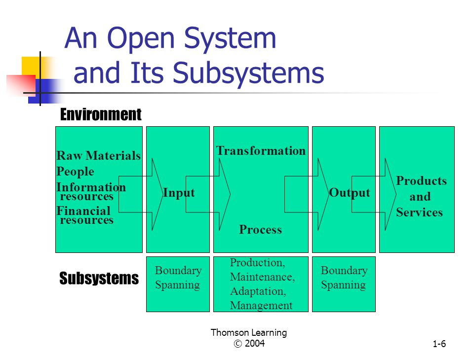 An Open System and Its Subsystems