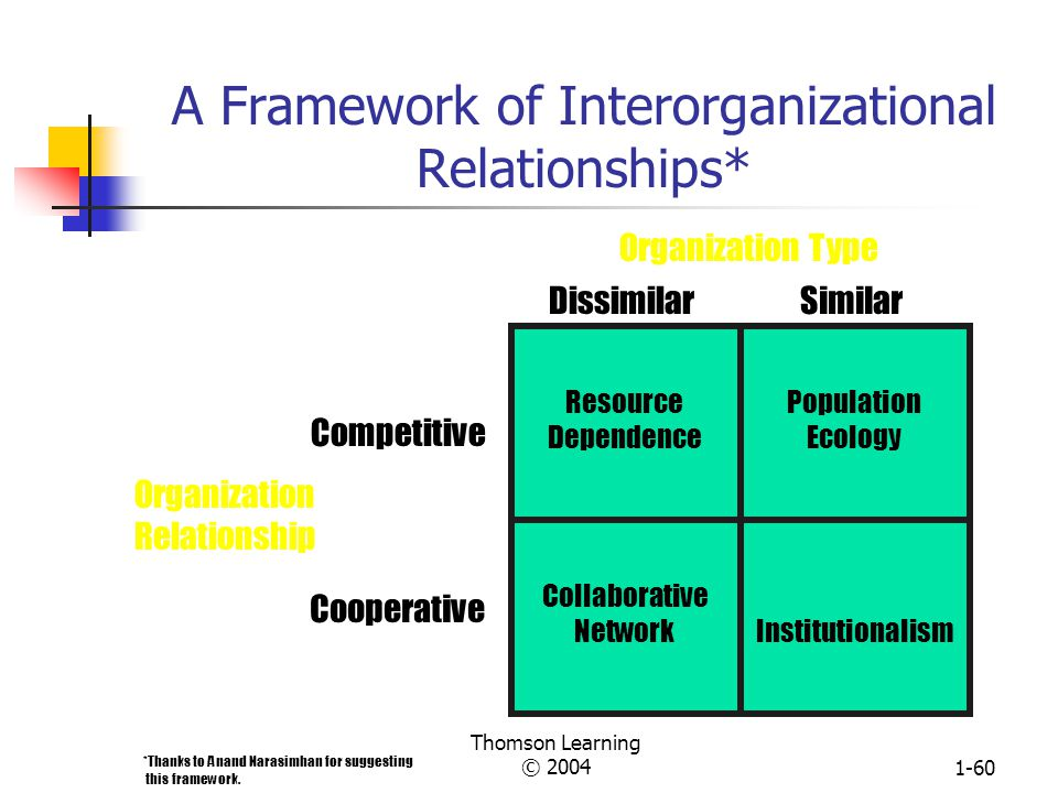 interorganizational relationships and learning Interorganizational knowledge management of relationships and the fluxes established the interorganizational learning can be seen as a collective.