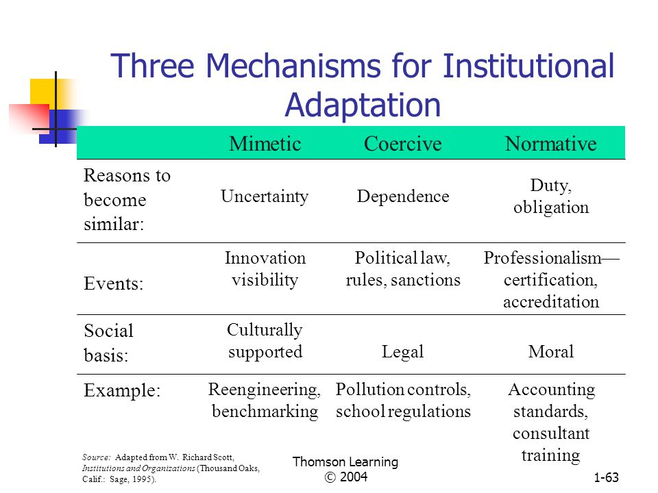 Three Mechanisms for Institutional Adaptation