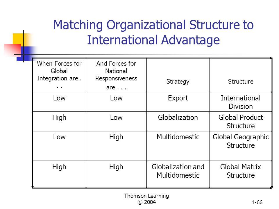 Matching Organizational Structure to International Advantage