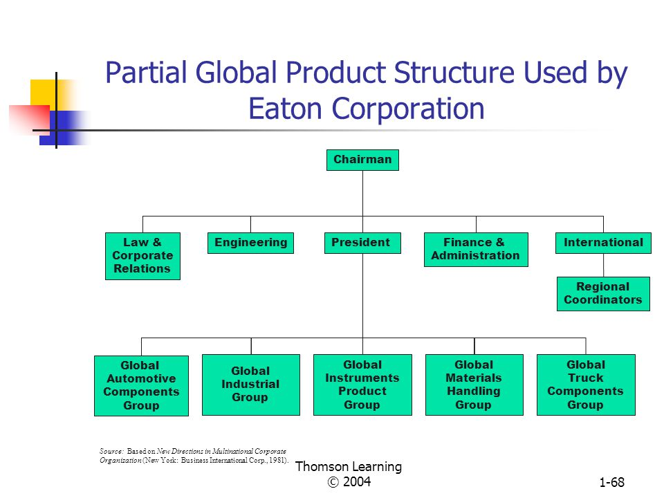 Partial Global Product Structure Used by Eaton Corporation