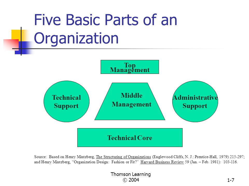 five components of an organization s external Partnering with external stakeholders strategic groups key points summary end notes 2 chapter  this chapter is about the influence of the external environment on organiza-tions although an organization cannot have much direct influence on its broad  the ex-ternal stakeholders that compose an organization's task environment (ie, cus.