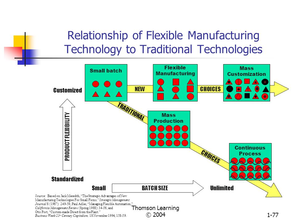 Relationship of Flexible Manufacturing Technology to Traditional Technologies