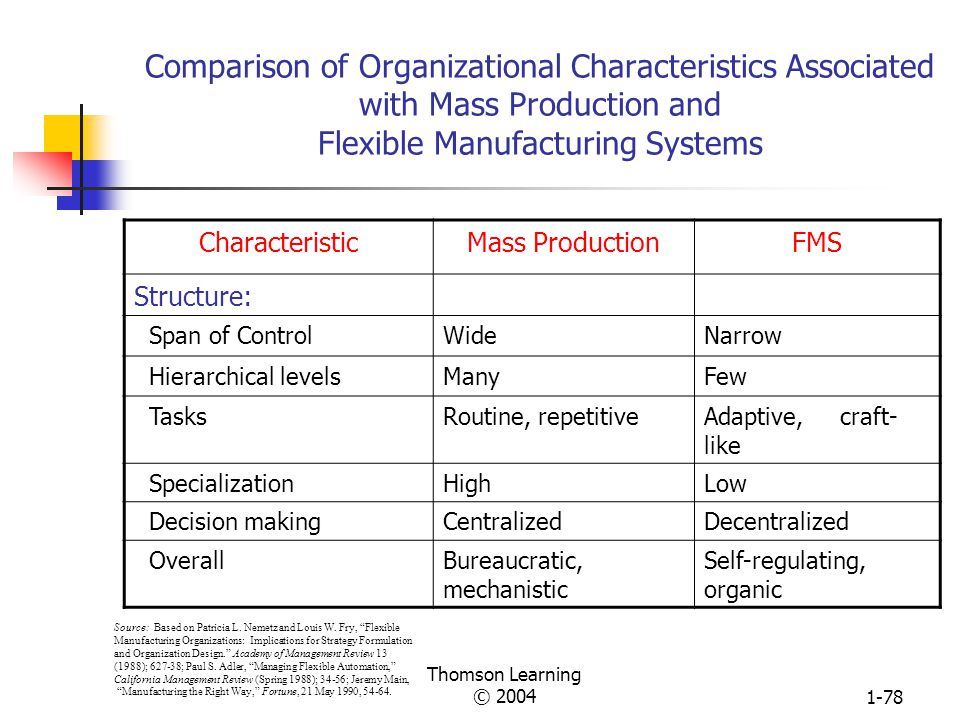 Comparison of Organizational Characteristics Associated with Mass Production and Flexible Manufacturing Systems