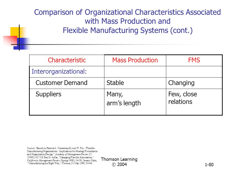 Comparison of Organizational Characteristics Associated with Mass Production and Flexible Manufacturing Systems (cont.)