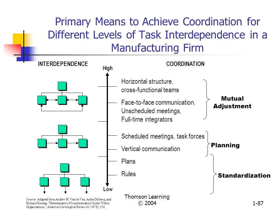 Primary Means to Achieve Coordination for Different Levels of Task Interdependence in a Manufacturing Firm